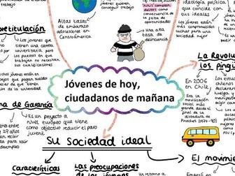 AQA Jovenes de Hoy, Ciudadanos de Manana Mind Map for A LEVEL SPANISH