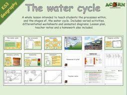 Geography - The Water Cycle