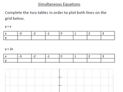Worksheets Simultaneous Equations Worksheet solving equations graphically by rharborne teaching resources tes worksheet simultaneous graphically