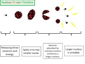 Nuclear Energy - Fission & Fusion - Bumper lesson pack