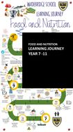 Food and Nutrition Learning Journey - NEW OFSTED FRAMEWORK