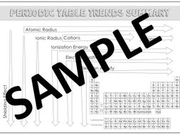 Periodic table trends doodle notes by bigpictureteaching teaching periodic table trends doodle notes urtaz Images