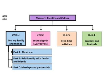 Me, My family and friends- Unit 1- GCSE French