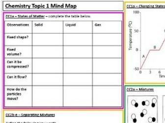 Edexcel Chemistry CB1&2 Revision Summary Worksheet