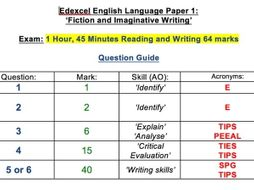 Edexcel Paper 1 Fiction and Imaginative Writing Question Guide with Exemplar Examples