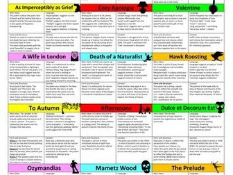 WJEC Eduqas poetry annotations for all 18 GCSE poems plus REVISION CARDS and QUIZ