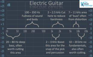 Electric-Guitar-EQ-Settings.jpg