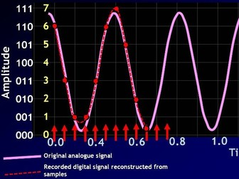 Sampling Sound Waves - Pulse Code Modulation AS Physics