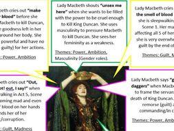 Lady Macbeth Quote bank