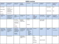 AQA AL Global Governance revision A3 sheet