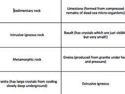 Rock Cycle Key Terms
