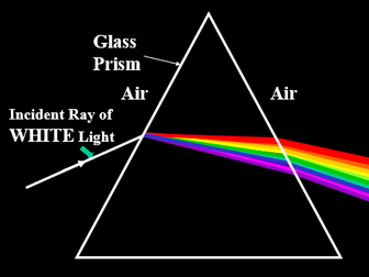 LIGHT Reflection, Refraction and Total internal Reflection Powerpoints