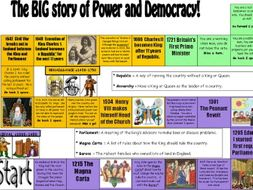 Power and Democracy Through time game