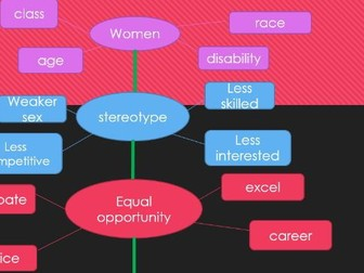 Equality and diversity A level PE