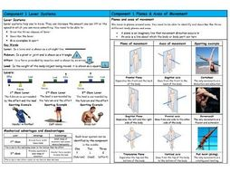 GCSE PE – Edexcel (9-1) – Lever Systems & Planes and Axes - Knowledge Organiser/Revision Mat