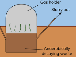 Decomposition: Summary with Diagrams