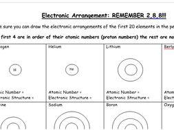 Electronic Configuration (worksheet) - GCSE Chemistry/ Combined ...