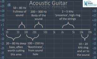 Acoustic-Guitar-EQ-Settinsg.jpg