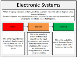 Design Technology  Electronic Systems  Input Process or    Output    starter  Systems    Diagrams    by