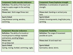 Gcse Pe Aqa 9 1 Components Of Fitness Revision Flash Cards