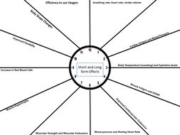 GCSE Revision Short and Long Term Effects of Exercise