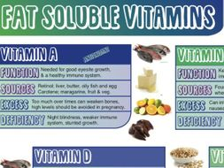 Fat Soluble Vitamins - Food & Nutrition Poster