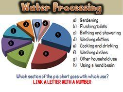 Waste Water Treatment - Chemistry AQA 2016