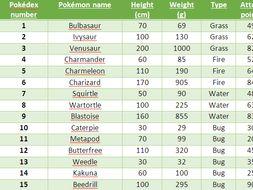 Year 5 Pokémon table interpretation