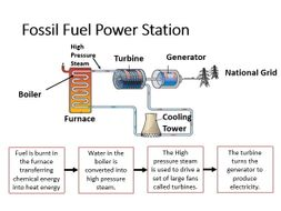 AQA P3.1 Energy Demands (New Course) by willatkins80 - Teaching ...