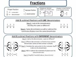Fractions Reference Sheet