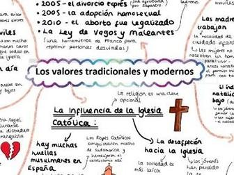 AQA Los Valores Tradicionales y Modernos Mind Map