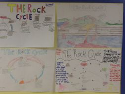 Rock cycle poster activity with rubric