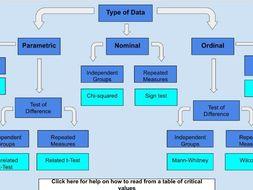 Choosing a Stats Test - Interactive Flowchart (Psychology)