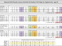 GCSE 1-9 Results Analysis vs Joint Council for Qualifications National Results