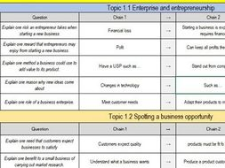 Edexcel GCSE Business (9-1) Theme 1 and 2 Revision