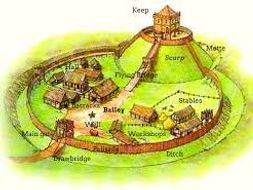 How did William I gain control of England after 1066 - all resources including an assessment