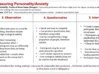 AQA A Level PE. Measuring Personality & Anxiety Revision Slide.