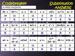 Codebreaker: Substitution_+ve and -ve variables