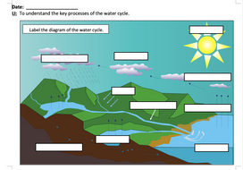 Understanding-the-water-cycle---activity---UA.doc
