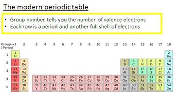 periodic table aqa gcse chemistry
