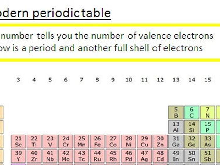 Periodic Table AQA GCSE Chemistry