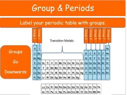 Groups periods of the periodic table group 1 alkali metals by groups periods of the periodic table group 1 alkali metals urtaz Choice Image