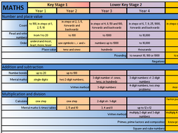 All Primary Subjects Overview Maps - NC 2014 - KS1/KS2 - A3 Wallcharts