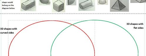 3d shape sorting into venn diagram by jkunzi teaching resources tes 3d shape sorting into venn diagram ccuart Choice Image