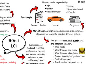 R064 - LO1 Revision Mind Map (Cambridge National in Enterprise & Marketing J819)