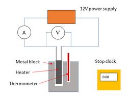 AQA GCSE 9-1 Physics Specific Heat Capacity and Specific Latent Heat