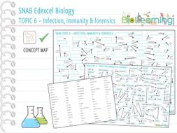 Immunity Concept Map.Snab Biology Topic 6 Infection Immunity And Forensics Concept