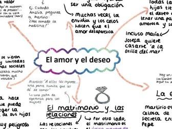 'El Amor y el Deseo' Casa de Bernarda Alba Mind Map for A LEVEL SPANISH