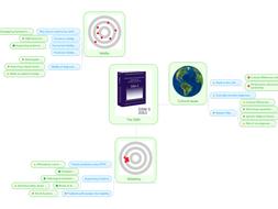 The DSM Revision MindMap