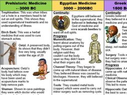 History of medicine:  Time Period Recap/Help Sheet